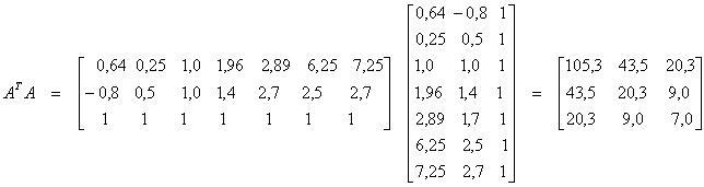 Pienimmän Neliösumman Menetelmä Excel