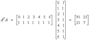 Pienimmän Neliösumman Menetelmä